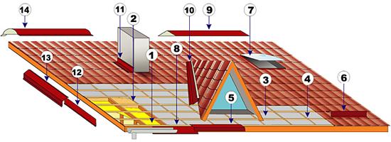 krovla planki